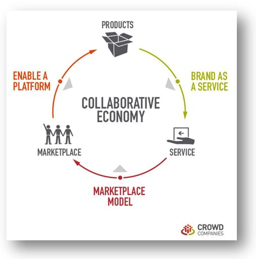 Collaborative Economy