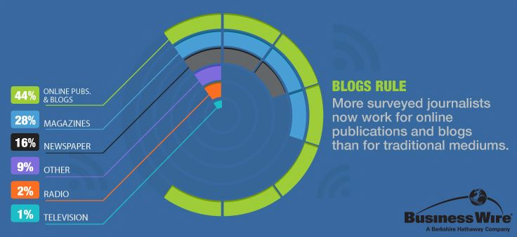 Business Wire Media Survey Bloggers