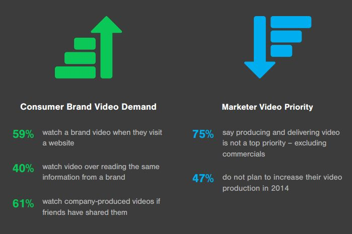 Levels Beyond Video Marketing Graphic