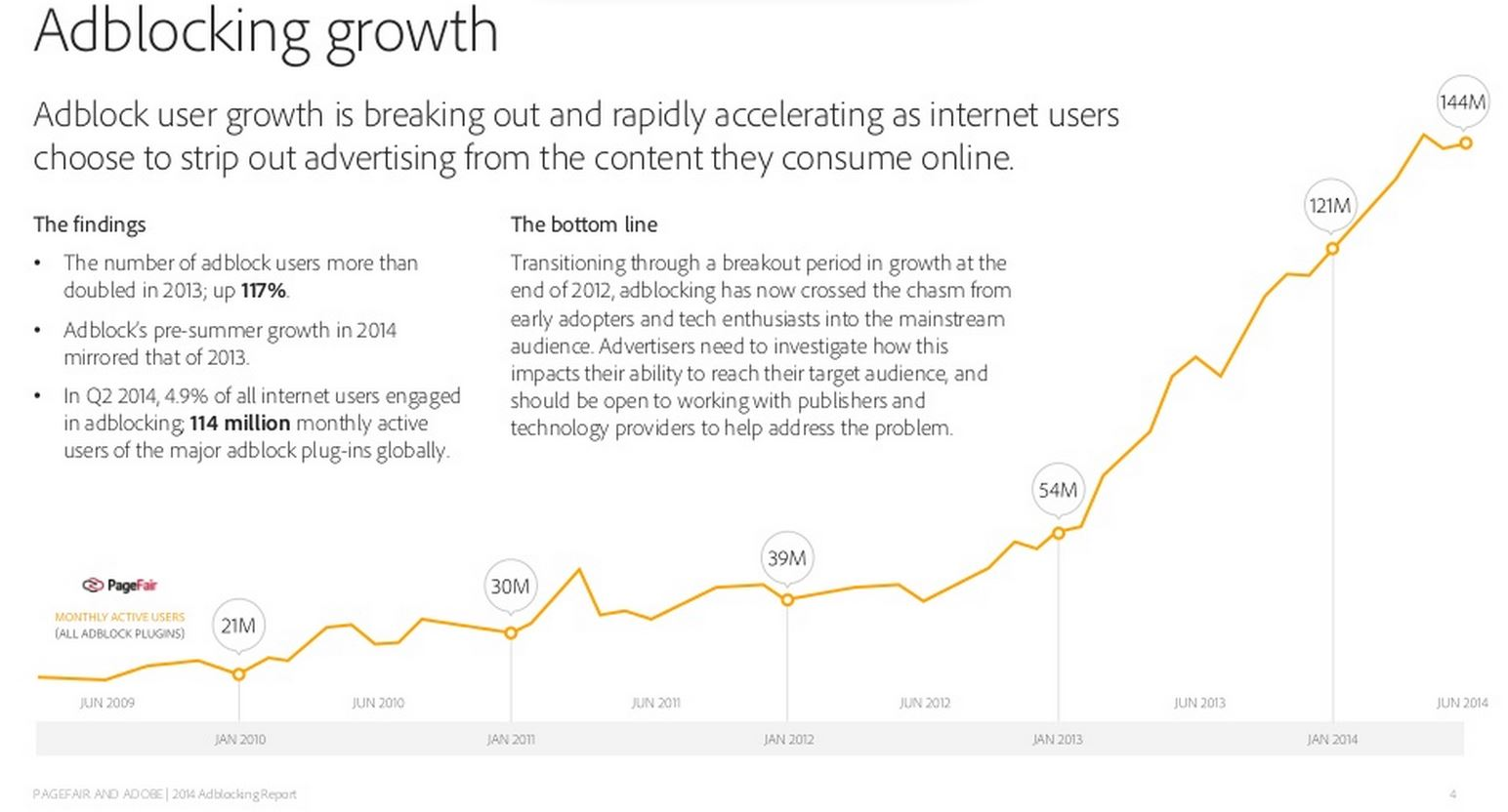Adblocking Growth