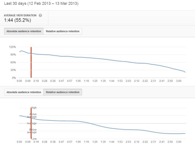 Video metrics - youtube audience retention