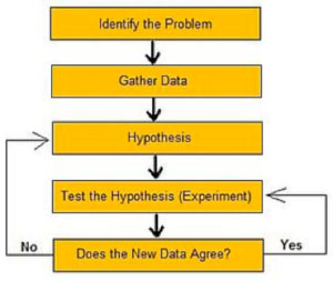 scientific-method-chart
