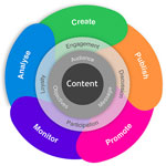 9 Methods to Improve Your Content Marketing
