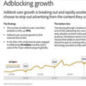 As Ad-Blocking Software Use Grows, Marketers Must Turn to Native Advertising