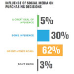 Brands Are Doing Social Media Wrong, Says Gallup Study
