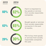 Consumers Favor Brands Investing in Corporate Social Responsibility