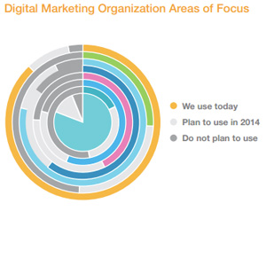 Digital Marketing Organization Areas of Focus