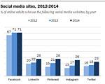 Facebook Still Dominates Social Media but Stagnates; Other Platforms Grow Faster