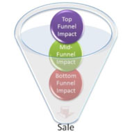 Social Media and the Sales Funnel: Where Does It Fit?