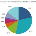 Journalists Share Preferences about Press Releases, Online Newsrooms in Business Wire Survey