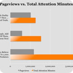 More Brands and Publications Are Killing off Page Views. Should You?