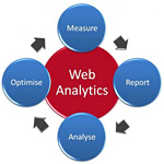 New Google Analytics Platform Represents a Major Advance in Digital Marketing