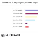 Send PR Pitches before 11 a.m., Say Journalists in Muck Rack Survey