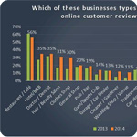 Survey Reveals Growing Importance of Online Reviews for Local Businesses