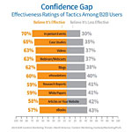 The Elements of a Perfect B2B White Paper