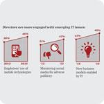 Use of Social Media Monitoring to Avoid Crises Increasing, Says PwC Survey