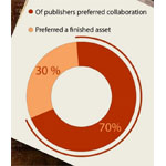 Survey TellsPR Pros What Publishers Want
