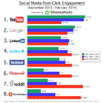 Which Social Media Network Delivers the Most Engaged Website Visitors?